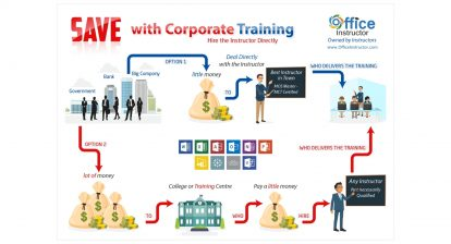 Superior Training for Your Corporate Workforce Without Breaking the Training & Development Budget